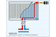 KORAD radiátor panelový Spodné stredové pripojenie  21VKS 500x0700